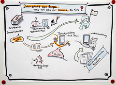 Graphical Recording DSGVO-Technikgestaltung