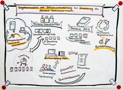 Graphical Recording Vorgehensmodelle-und Softwareunterstützung für SDM